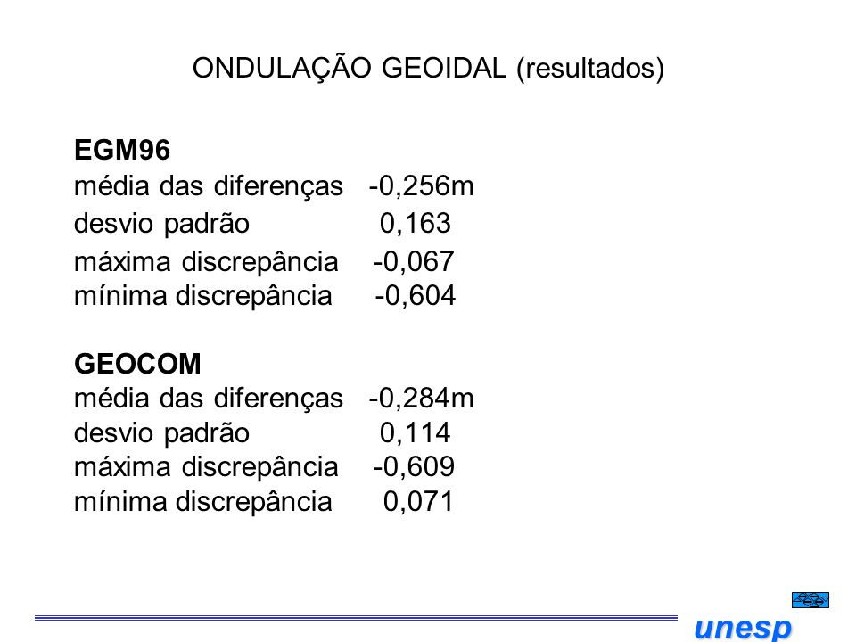 unesp ONDULAÇÃO GEOIDAL (resultados) EGM96 média das diferenças -0,256m desvio padrão 0,163 máxima discrepância -0,067 mínima discrepância -0,604 GEOC