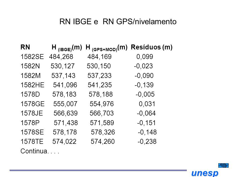 unesp RN IBGE e RN GPS/nivelamento RN H  (IBGE) (m) H (GPS+MOD) (m) Resíduos (m) 1582SE 484,268 484,169 0,099 1582N 530,127 530,150 -0,023 1582M 537,