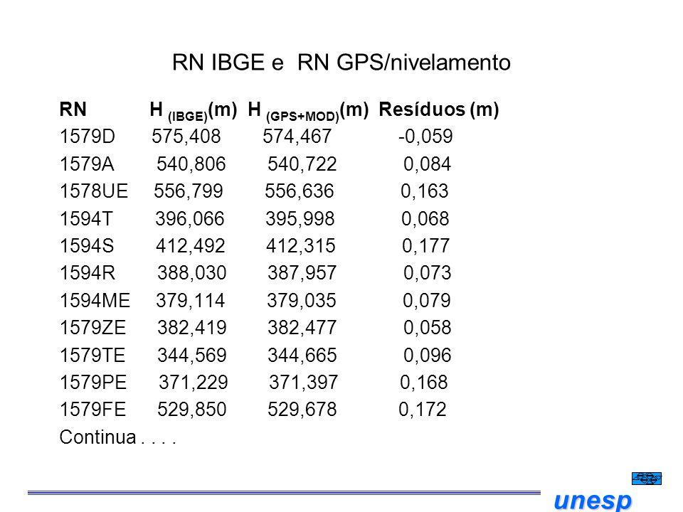 unesp RN IBGE e RN GPS/nivelamento RN H  (IBGE) (m) H (GPS+MOD) (m) Resíduos (m) 1579D 575,408 574,467 -0,059 1579A 540,806 540,722 0,084 1578UE 556,