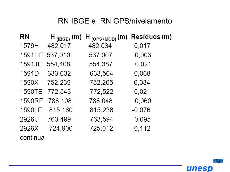 unesp RN IBGE e RN GPS/nivelamento RN H  (IBGE) (m) H (GPS+MOD) (m) Resíduos (m) 1579H 482,017 482,034 0,017 1591HE 537,010 537,007 0,003 1591JE 554,