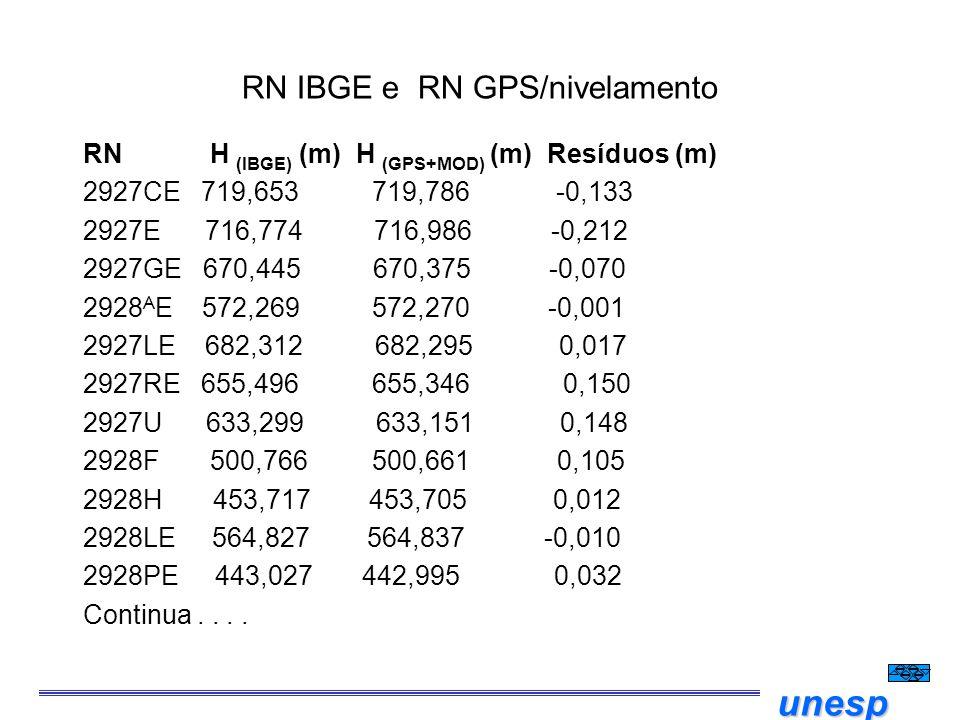 unesp RN IBGE e RN GPS/nivelamento RN H  (IBGE) (m) H (GPS+MOD) (m) Resíduos (m) 2927CE 719,653 719,786 -0,133 2927E 716,774 716,986 -0,212 2927GE 67