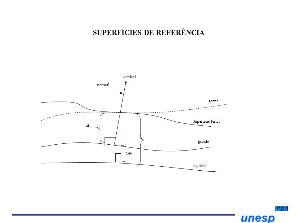 unesp SUPERFÍCIES DE REFERÊNCIA elipsóide geóide Superfície Física geope normal vertical h N H