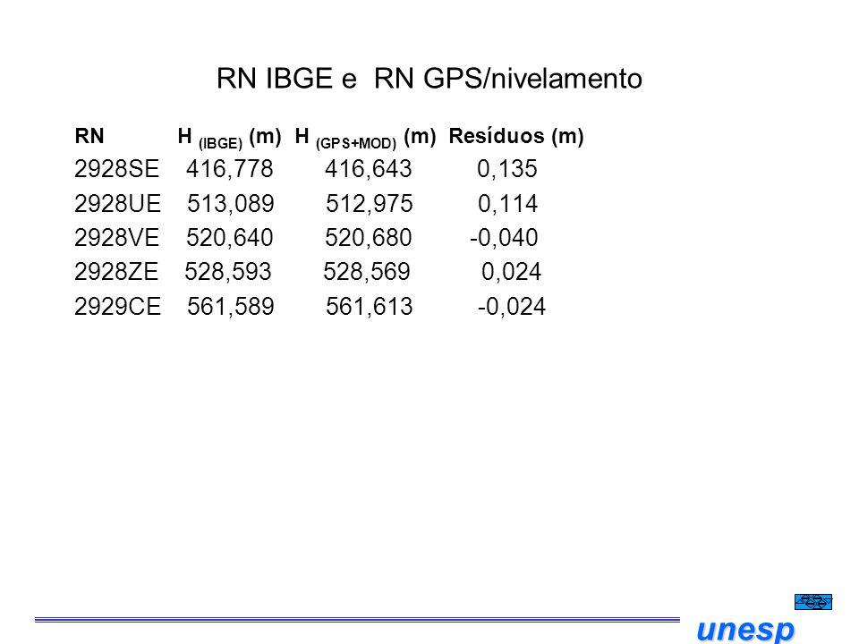 unesp RN IBGE e RN GPS/nivelamento RN H  (IBGE) (m) H (GPS+MOD) (m) Resíduos (m) 2928SE 416,778 416,643 0,135 2928UE 513,089 512,975 0,114 2928VE 520