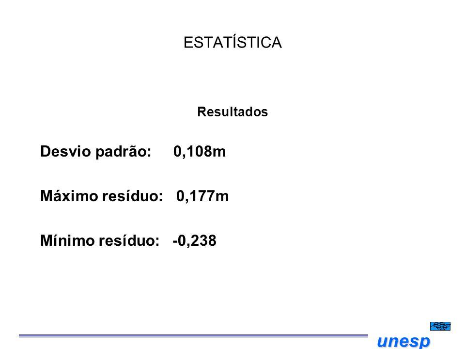 unesp ESTATÍSTICA Resultados Desvio padrão: 0,108m Máximo resíduo: 0,177m Mínimo resíduo: -0,238
