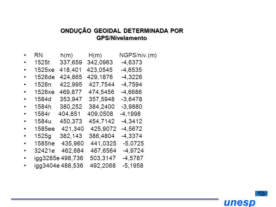 unesp ONDUÇÃO GEOIDAL DETERMINADA POR GPS/Nivelamento RN h(m) H(m) NGPS/niv.(m) 1525t 337,659 342,0963 -4,6373 1525xe 418,401 423,0545 -4,6535 1526de