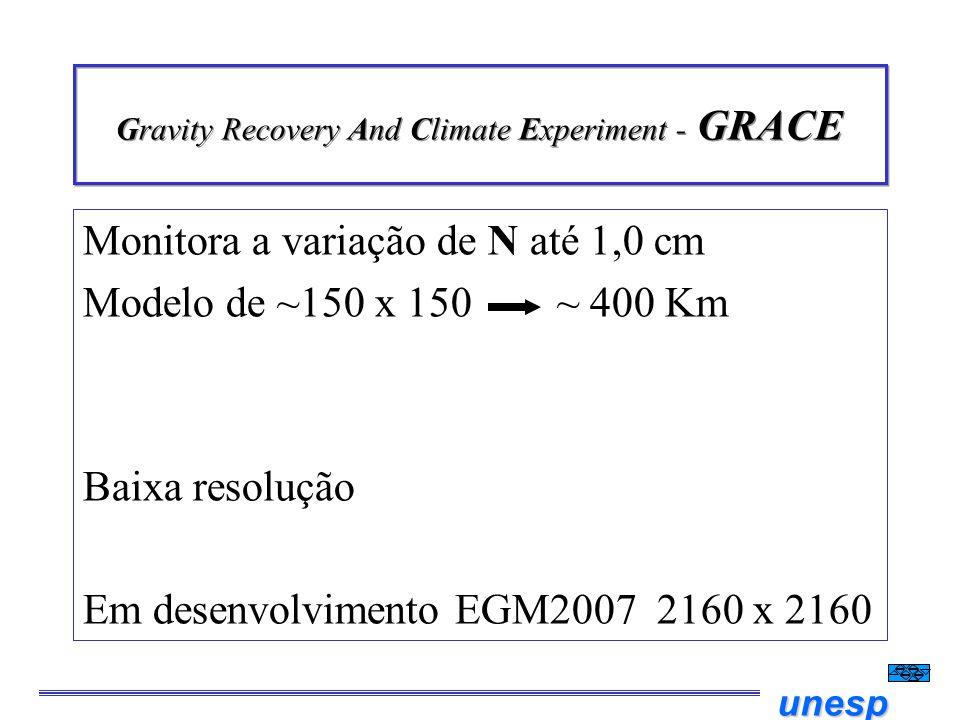 unesp Gravity Recovery And Climate Experiment - GRACE Monitora a variação de N até 1,0 cm Modelo de ~150 x 150 ~ 400 Km Baixa resolução Em desenvolvim