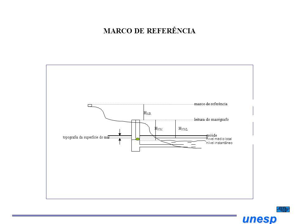 unesp MARCO DE REFERÊNCIA nível médio local nível instantâneo geóide topografia da superfície do mar H NM leitura do marégrafo marco de referência H M