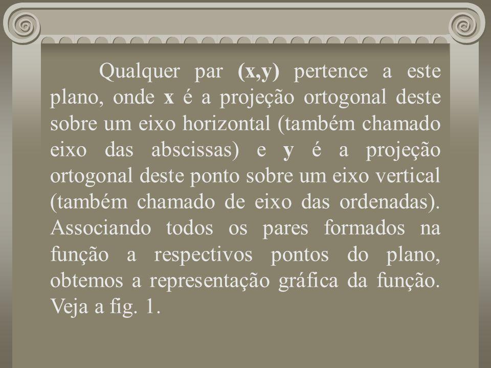 Qualquer par (x,y) pertence a este plano, onde x é a projeção ortogonal deste sobre um eixo horizontal (também chamado eixo das abscissas) e y é a pro