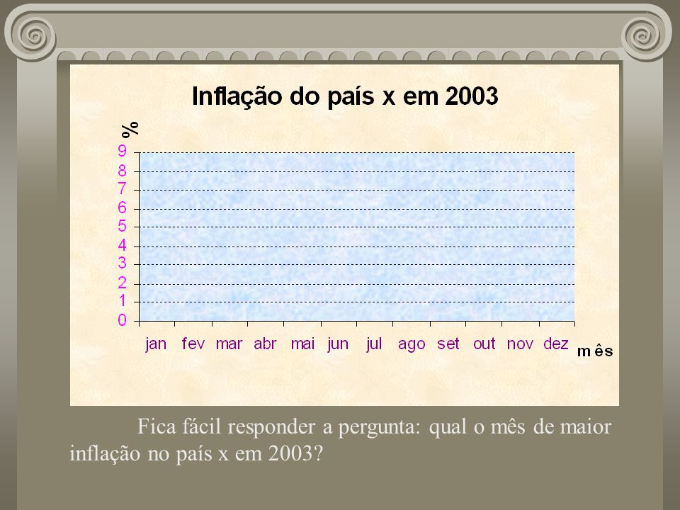 Fica fácil responder a pergunta: qual o mês de maior inflação no país x em 2003?