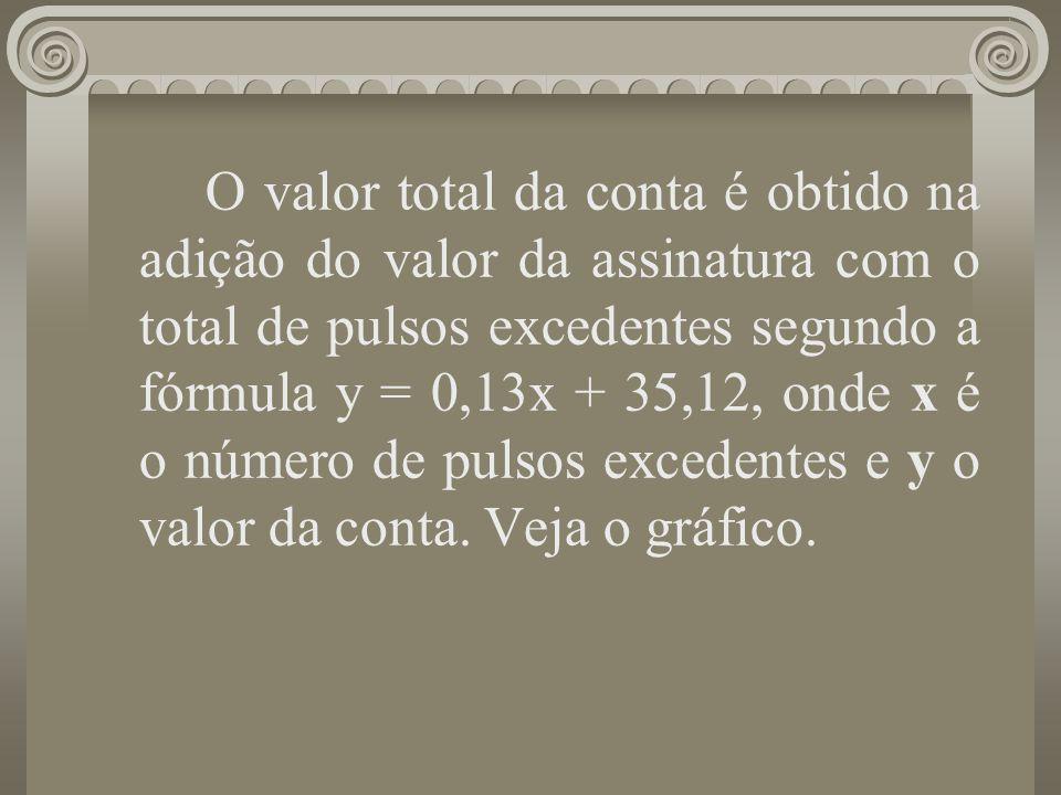 O valor total da conta é obtido na adição do valor da assinatura com o total de pulsos excedentes segundo a fórmula y = 0,13x + 35,12, onde x é o núme