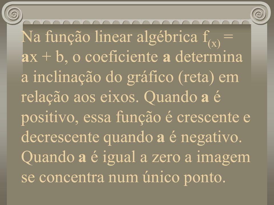 Na função linear algébrica f (x) = ax + b, o coeficiente a determina a inclinação do gráfico (reta) em relação aos eixos. Quando a é positivo, essa fu
