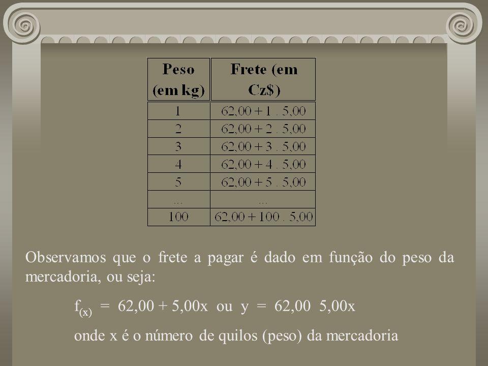 Observamos que o frete a pagar é dado em função do peso da mercadoria, ou seja: f (x) = 62,00 + 5,00x ou y = 62,00 5,00x onde x é o número de quilos (