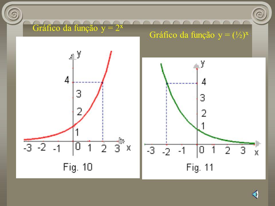 Gráfico da função y = 2 x Gráfico da função y = (½) x