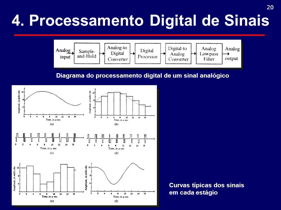 4. Processamento Digital de Sinais Diagrama do processamento digital de um sinal analógico 20 Curvas típicas dos sinais em cada estágio
