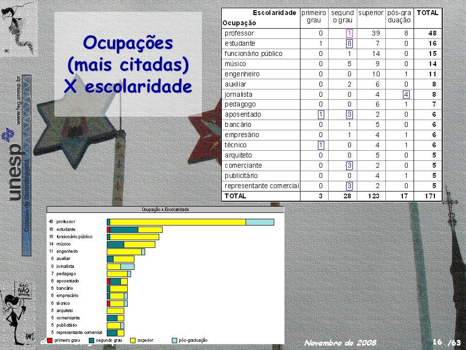 /63 delamaro@feg.unesp.br Novembro de 2008 16 Ocupações (mais citadas) X escolaridade
