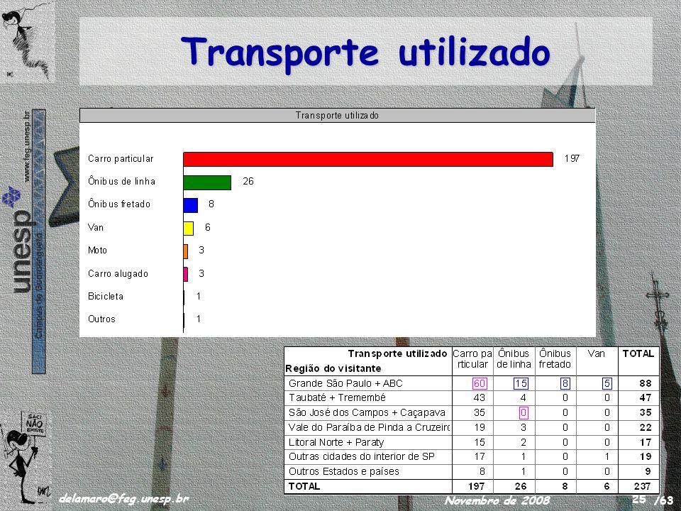 /63 delamaro@feg.unesp.br Novembro de 2008 25 Transporte utilizado
