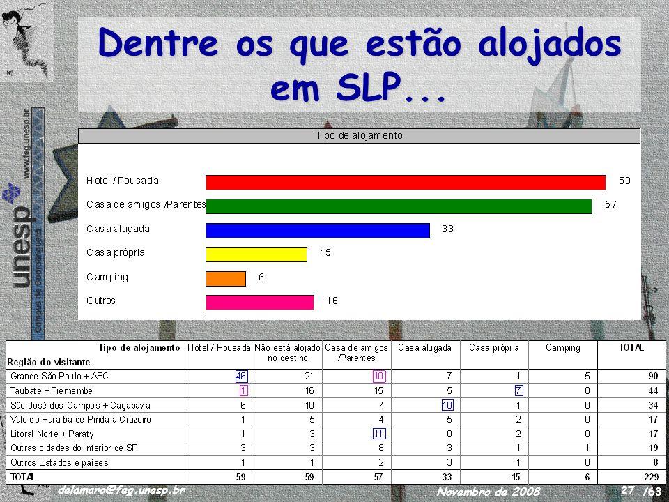 /63 delamaro@feg.unesp.br Novembro de 2008 27 Dentre os que estão alojados em SLP...