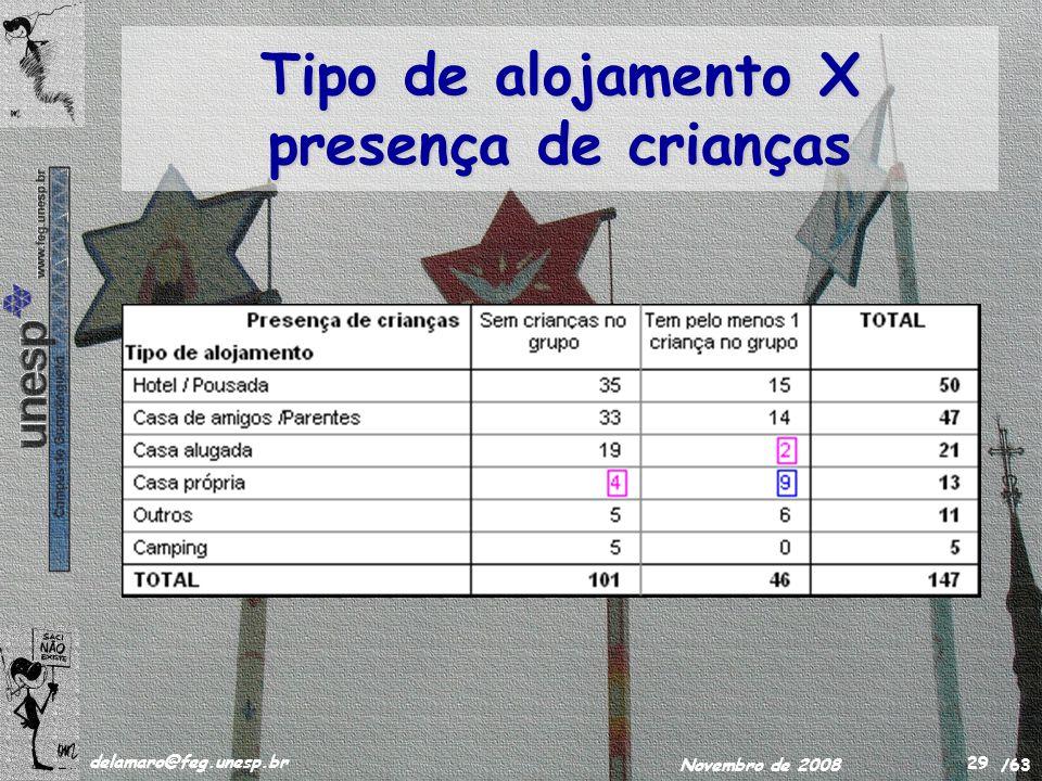 /63 delamaro@feg.unesp.br Novembro de 2008 29 Tipo de alojamento X presença de crianças