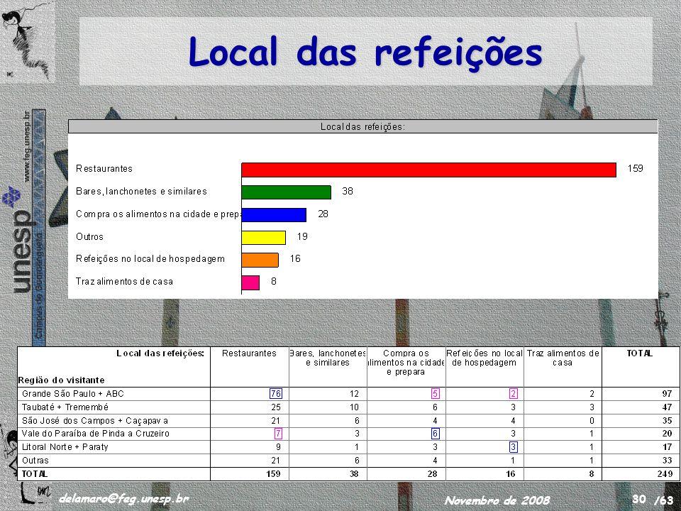 /63 delamaro@feg.unesp.br Novembro de 2008 30 Local das refeições