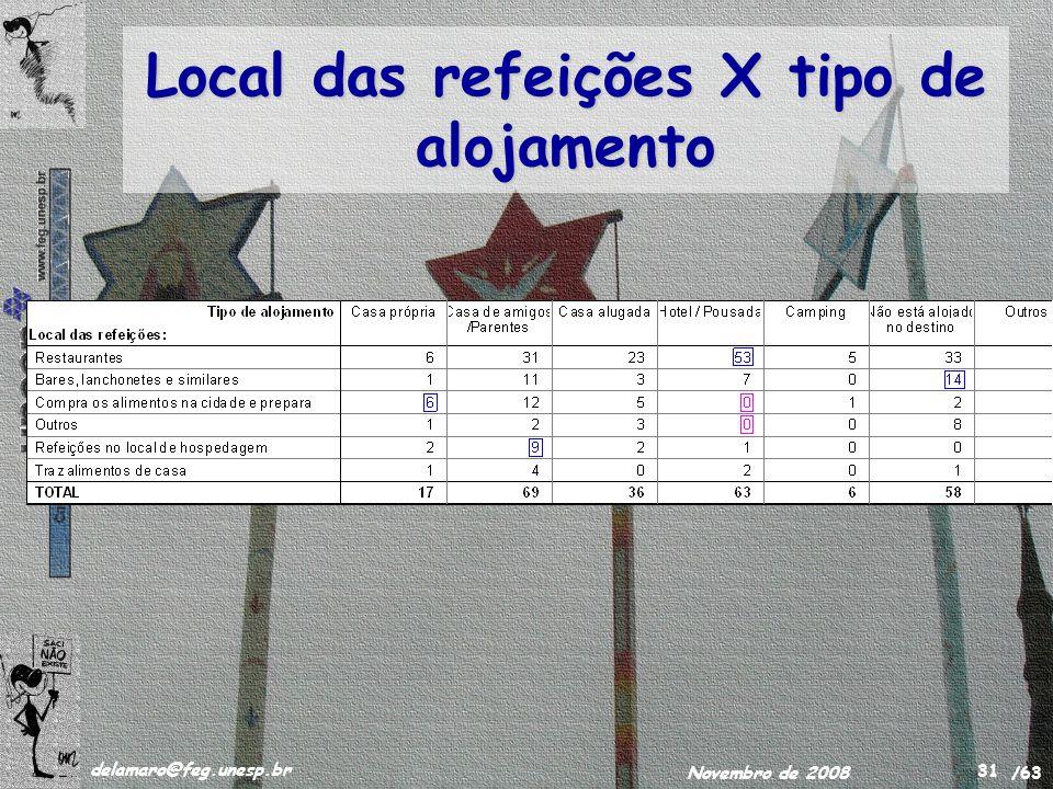 /63 delamaro@feg.unesp.br Novembro de 2008 31 Local das refeições X tipo de alojamento