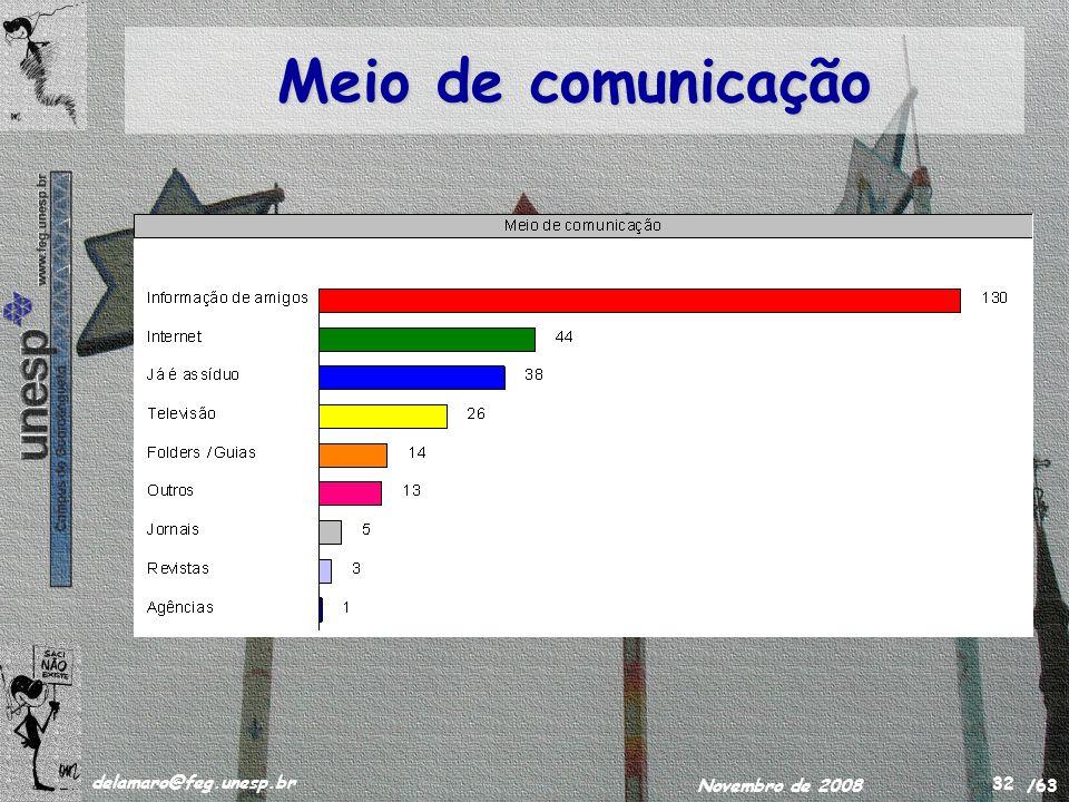 /63 delamaro@feg.unesp.br Novembro de 2008 32 Meio de comunicação