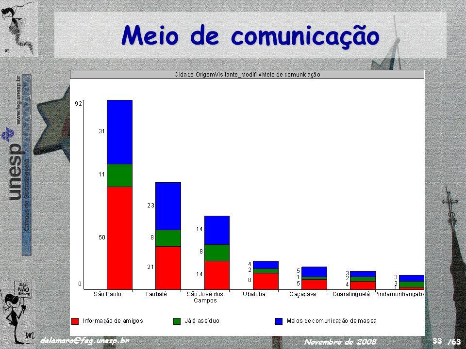 /63 delamaro@feg.unesp.br Novembro de 2008 33 Meio de comunicação