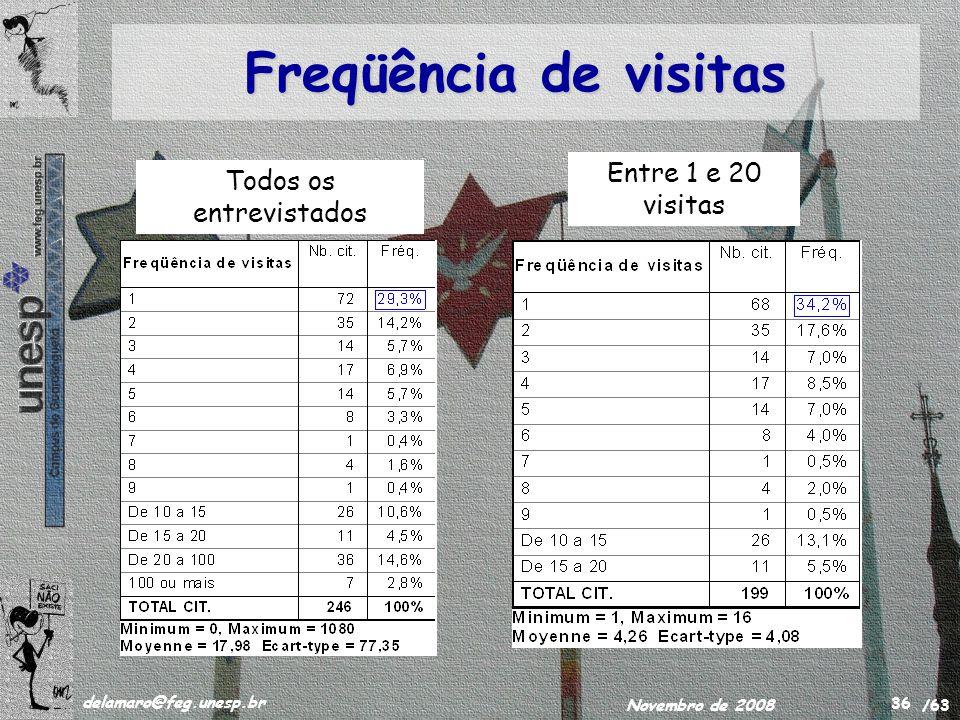 /63 delamaro@feg.unesp.br Novembro de 2008 36 Freqüência de visitas Todos os entrevistados Entre 1 e 20 visitas