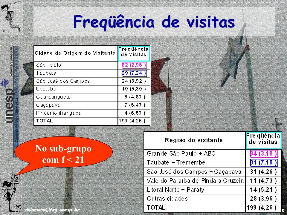 /63 delamaro@feg.unesp.br Novembro de 2008 37 Freqüência de visitas No sub-grupo com f < 21