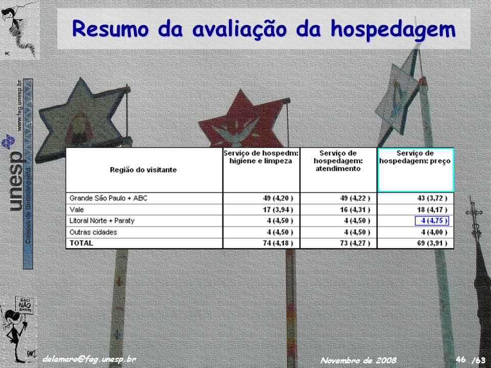 /63 delamaro@feg.unesp.br Novembro de 2008 46 Resumo da avaliação da hospedagem