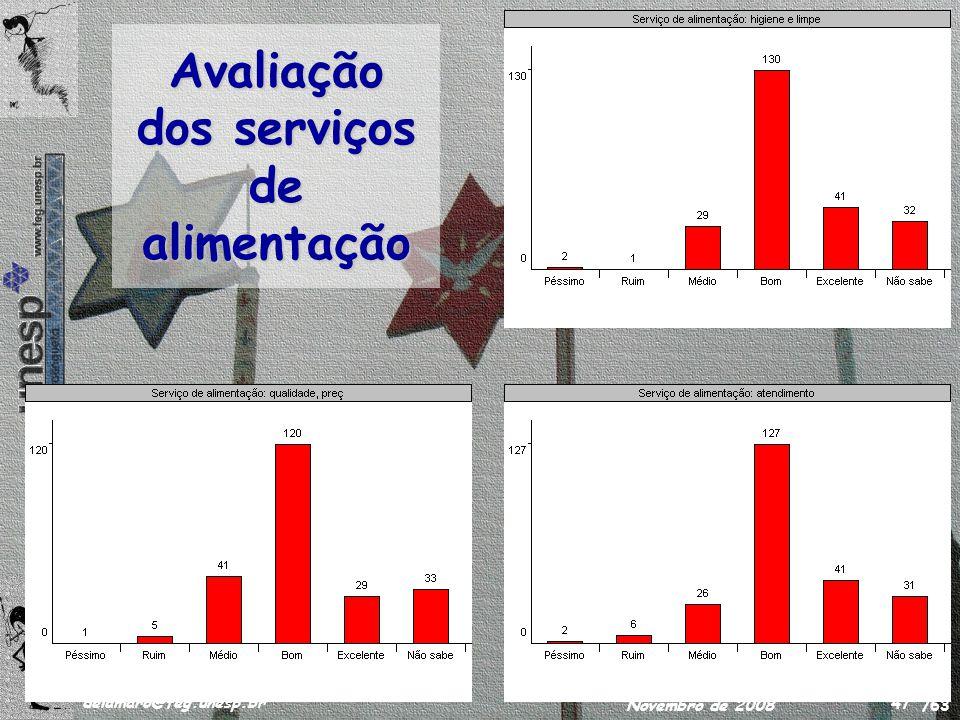 /63 delamaro@feg.unesp.br Novembro de 2008 47 Avaliação dos serviços de alimentação