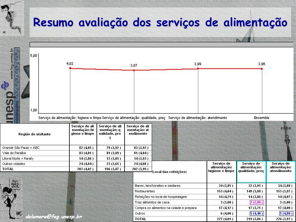 /63 delamaro@feg.unesp.br Novembro de 2008 48 Resumo avaliação dos serviços de alimentação