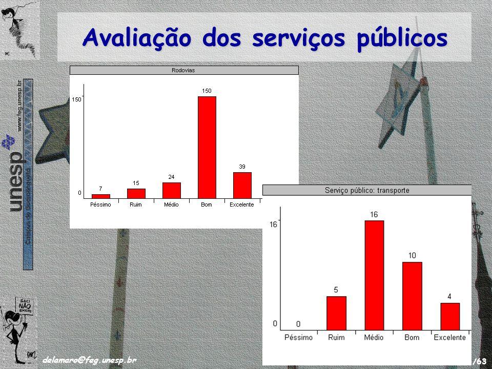 /63 delamaro@feg.unesp.br Novembro de 2008 49 Avaliação dos serviços públicos