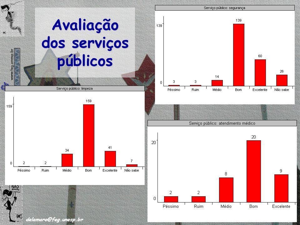 /63 delamaro@feg.unesp.br Novembro de 2008 50 Avaliação dos serviços públicos