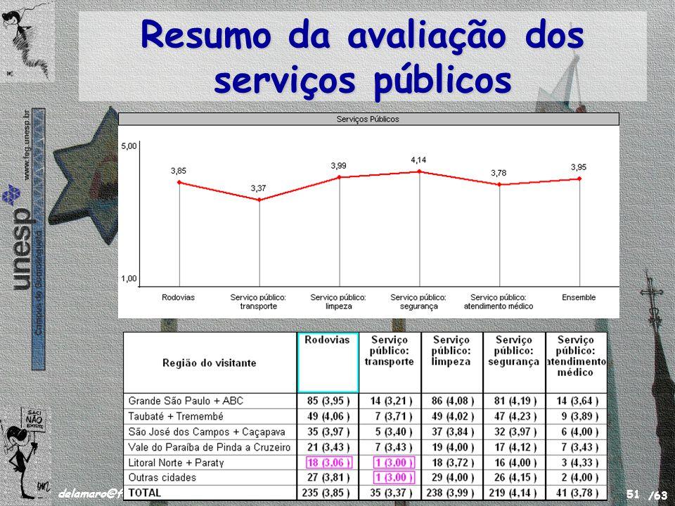 /63 delamaro@feg.unesp.br Novembro de 2008 51 Resumo da avaliação dos serviços públicos