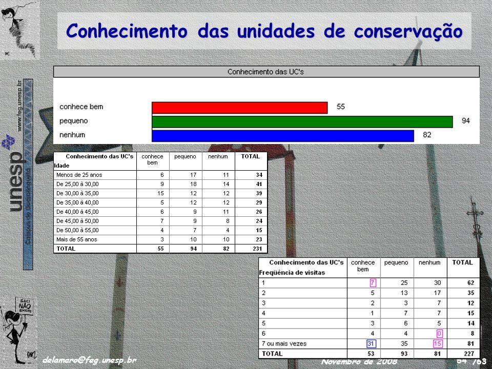 /63 delamaro@feg.unesp.br Novembro de 2008 54 Conhecimento das unidades de conservação