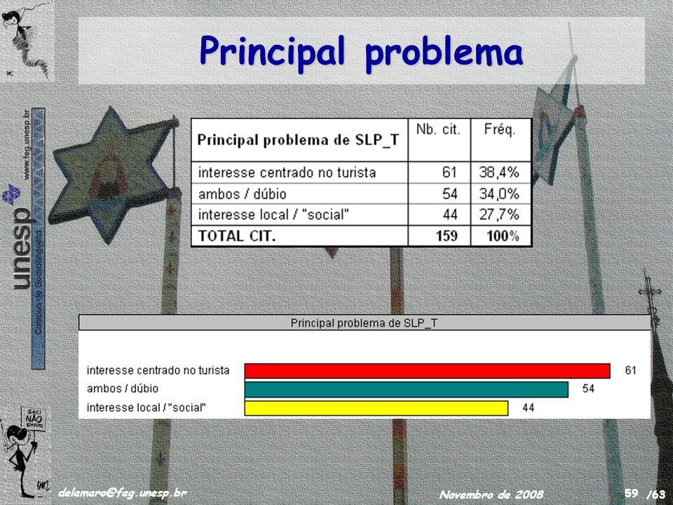/63 delamaro@feg.unesp.br Novembro de 2008 59 Principal problema