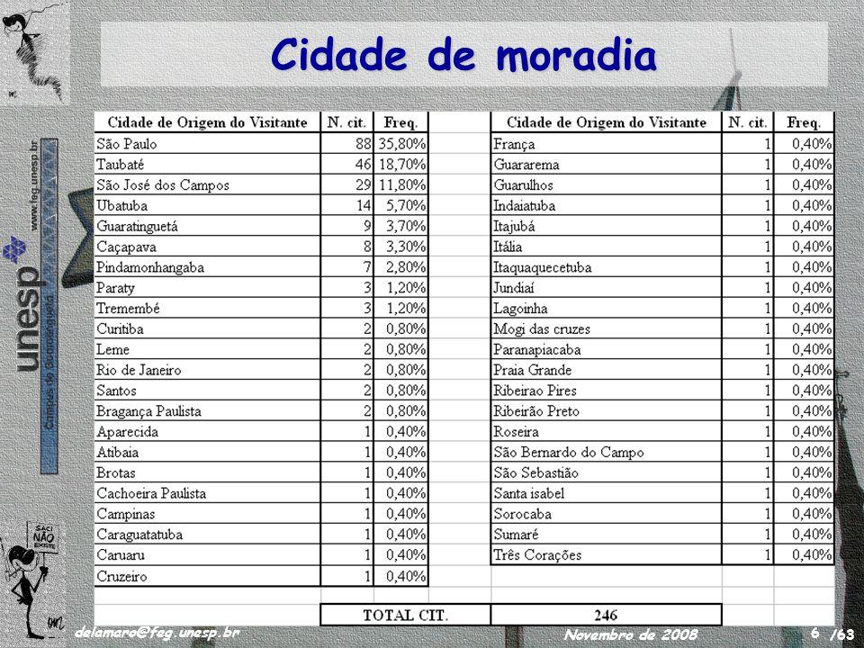 /63 delamaro@feg.unesp.br Novembro de 2008 7 Moradia