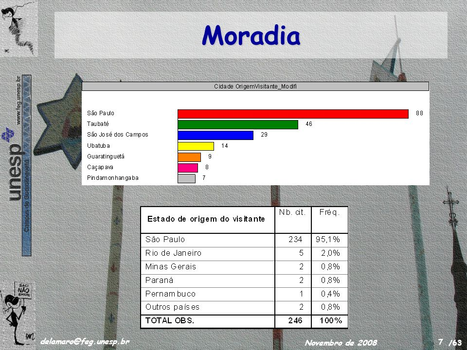 /63 delamaro@feg.unesp.br Novembro de 2008 8 Moradia