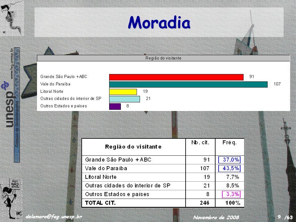 /63 delamaro@feg.unesp.br Novembro de 2008 9 Moradia