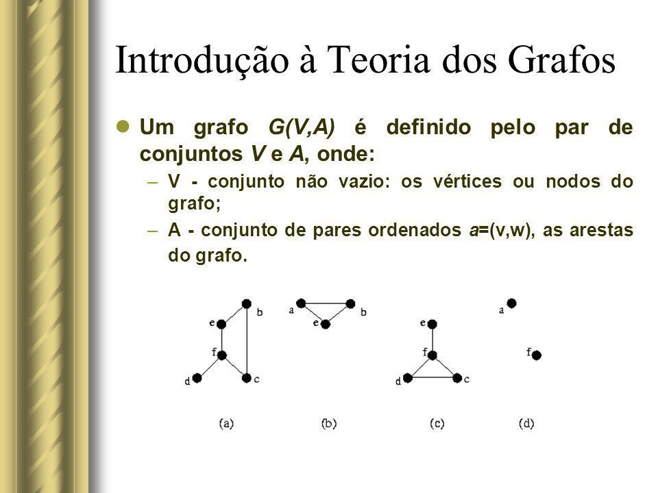 Introdução à Teoria dos Grafos Um grafo G(V,A) é definido pelo par de conjuntos V e A, onde: –V - conjunto não vazio: os vértices ou nodos do grafo; –