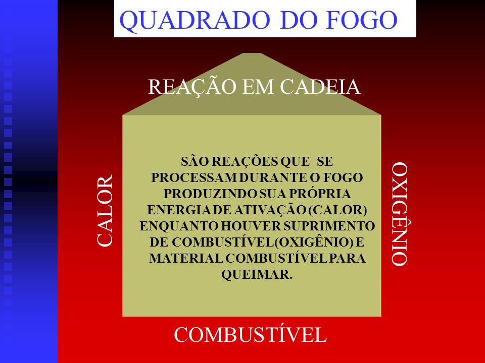 FOGO TRIÂNGULO DO FOGO