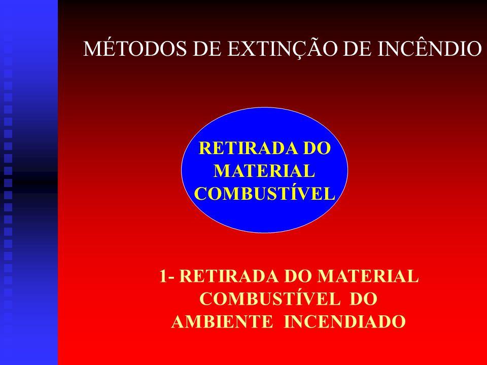 RESFRIAMENTO 1 – RETIRA O CALOR MÉTODOS DE EXTINÇÃO DE INCÊNDIO