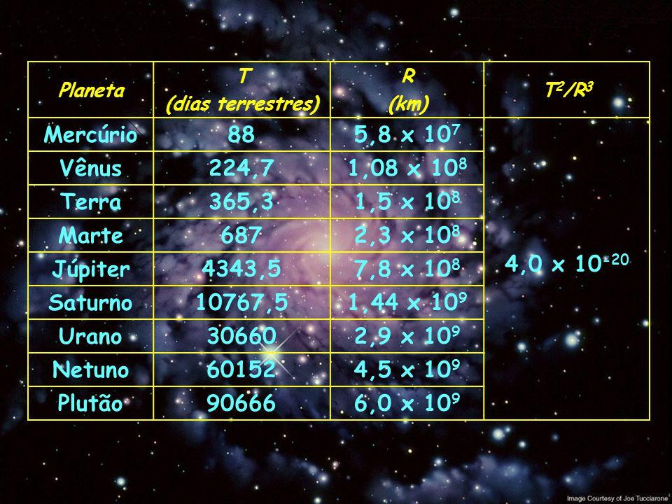 Terceira Lei de Kepler T m m r r T ( r / r ) 3 = ( T / T ) 2