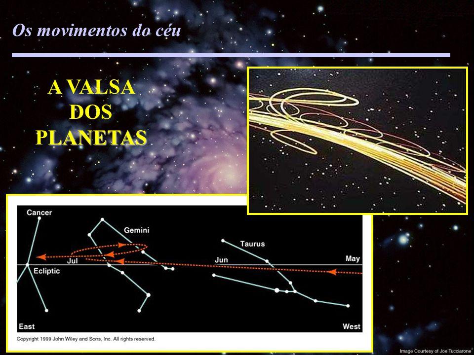 todos os astros diariamente Sol anual Lua mensal Estrelas anual Planetas complicado Os movimentos do céu