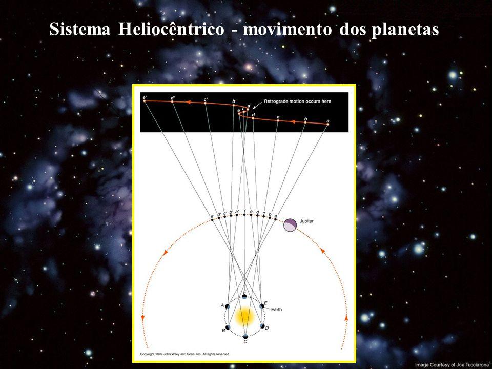 Sistema Heliocêntrico( Copérnico, séc. XVI )