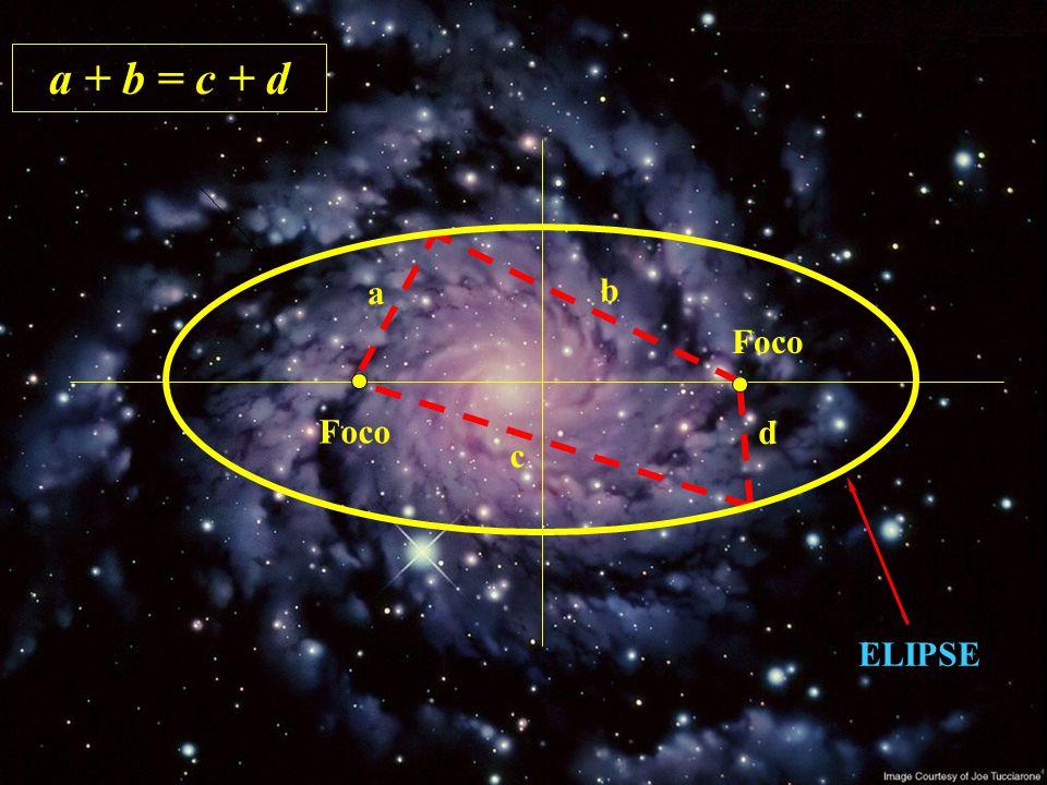 Primeira Lei de Kepler Os planetas descrevem elipses em torno do sol, nas quais este ocupa um dos focos.