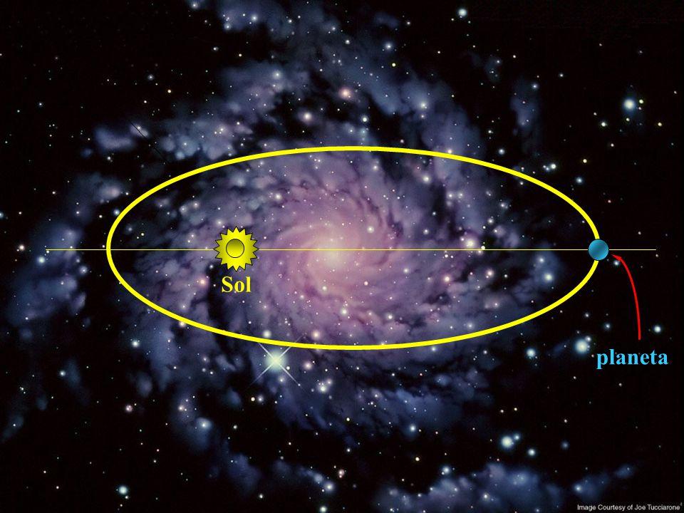 A1A1 A2A2 Cada planeta mantém sua velocidade areolar constante ao longo de sua órbita elíptica.