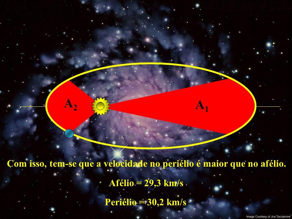 Periélio ponto de maior proximidade entre o planeta e o Sol