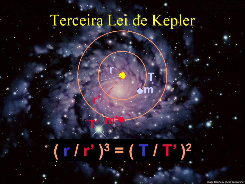 3.ª LEI DE KEPLER (LEI DOS PERÍODOS) O quadrado do período da revolução de um planeta em torno do Sol é diretamente proporcional ao cubo do raio médio de sua elipse orbital.