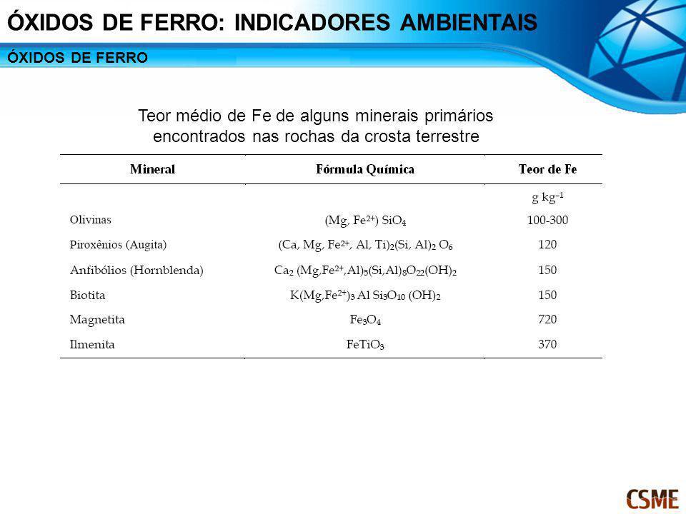 Teor médio de Fe de alguns minerais primários encontrados nas rochas da crosta terrestre ÓXIDOS DE FERRO: INDICADORES AMBIENTAIS ÓXIDOS DE FERRO